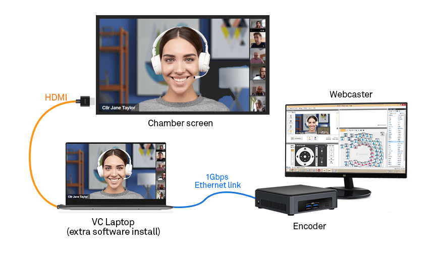 IP hybrid need extra software instalation and Ethernet connection