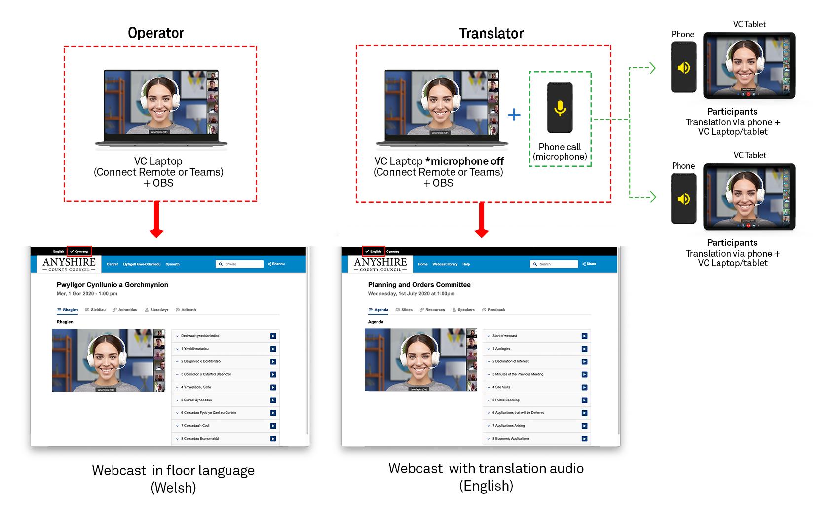 remote dual language meeting